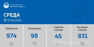 Kuzey Makedonya'da Koronavirüs vaka sayısı 974'e yükseldi